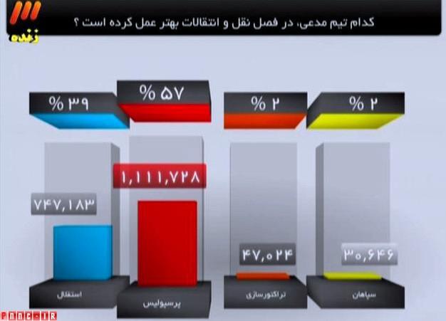 پرسپولیس سرور استقلاله+برنامه نود true.rozblog.com
